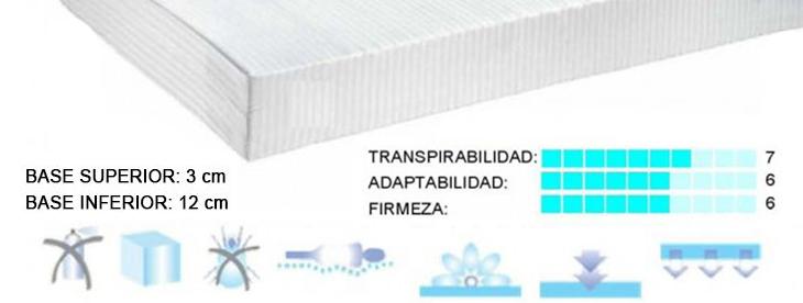 Colchón Terapéutico Ecovisco